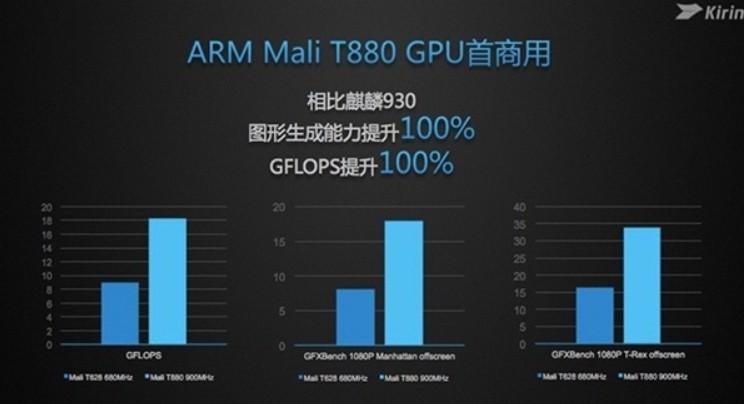 Teste revela que Kirin 950 possui o dobro do desempenho gráfico de