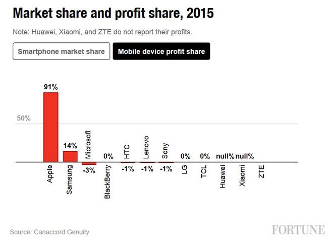 Apple é responsável por 91% de todo o lucro da indústria de
