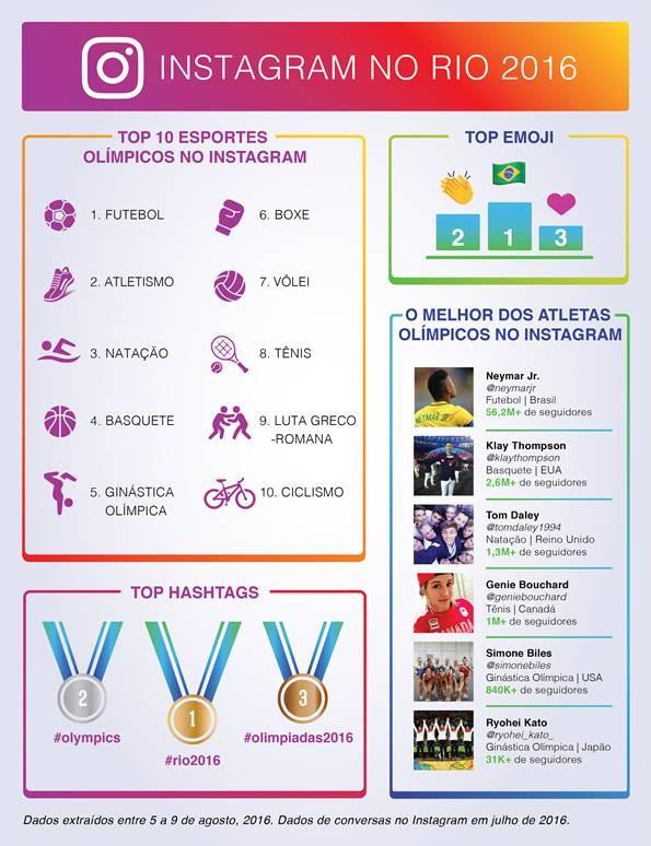 ec1932485 Confira abaixo um infográfico que revela essa e outras curiosidades sobre a  primeira semana (6 a 11 de agosto) dos jogos olímpicos: