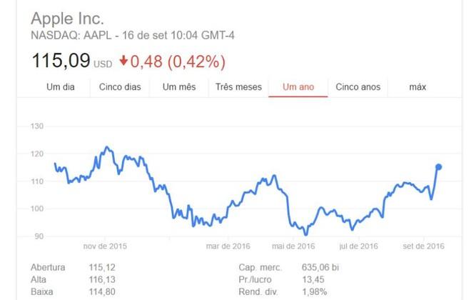 Sucesso! iPhones 7 e 7 Plus fazem ações da Apple dispararem