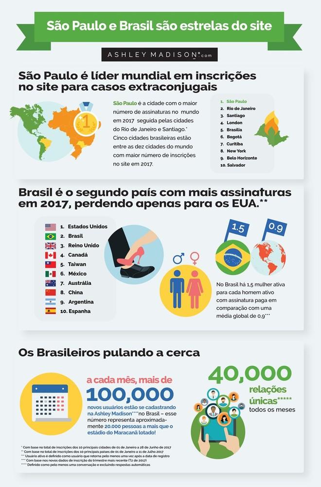 Mulheres brasileiras são também mais participantes, uma vez que para cada  homem pagante existe 1,5 mulher com uma conta ativa no site.