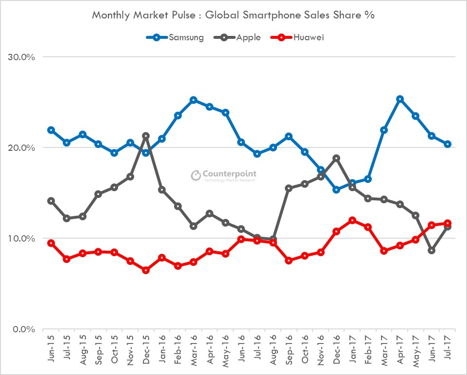 dd1e4a81c3b Imagem  gráfico de vendas no mercado de smartphones nos anos de 2016 e  2017. Via  Counterpoint Research.