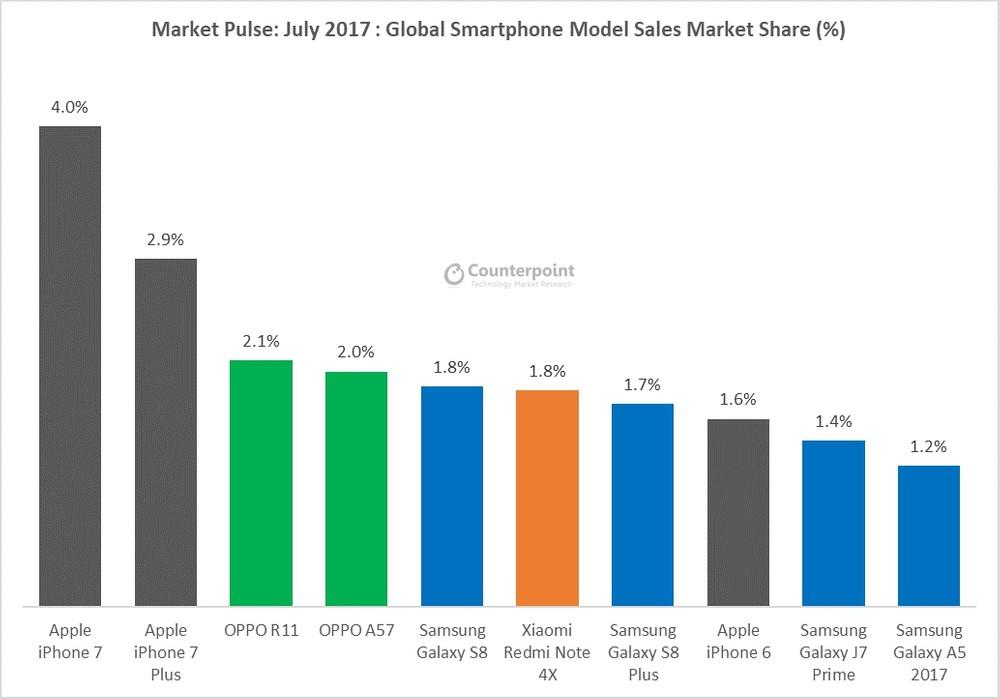9dfd31fa1a3 Huawei passa a Apple como a segunda maior empresa de smartphones no ...