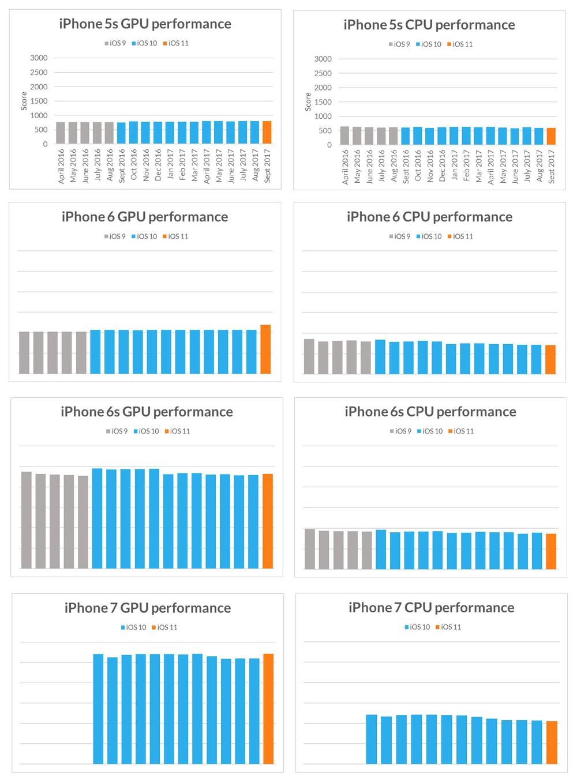 Atualização do iOS deixa o iPhone mais lento para te forçar