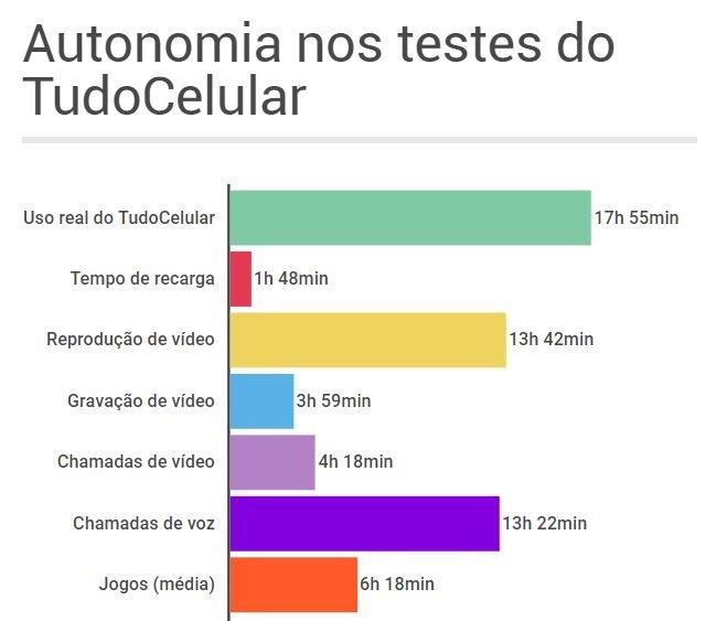 Autonomia do Moto X4 com Android 8 0 Oreo | Teste de bateria
