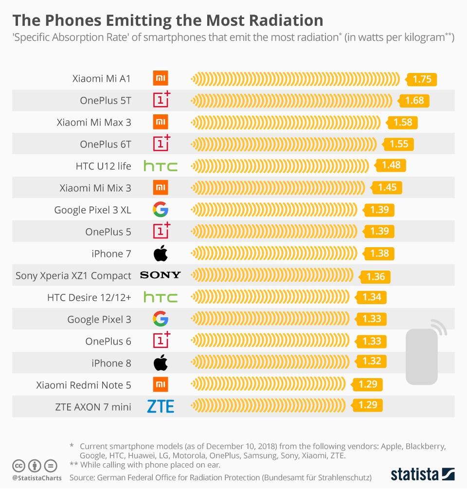 Radiação! Xiaomi e OnePlus possuem mais modelos no ranking