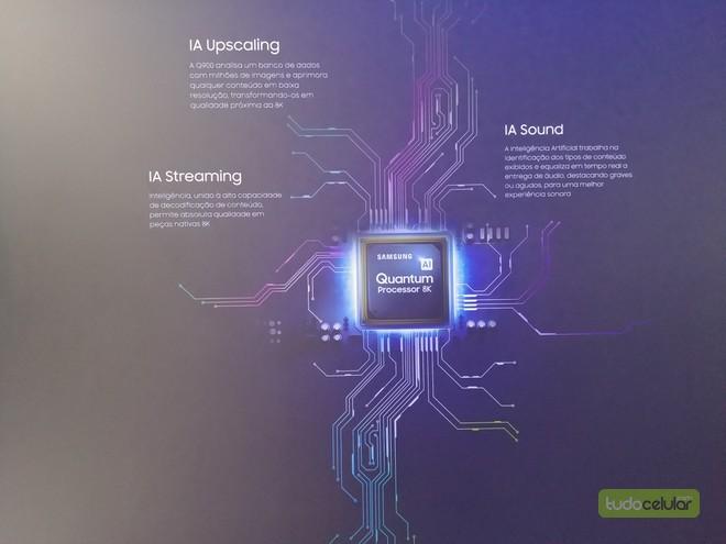 Samsung explica tecnologias de sua QLED TV 8K e anuncia