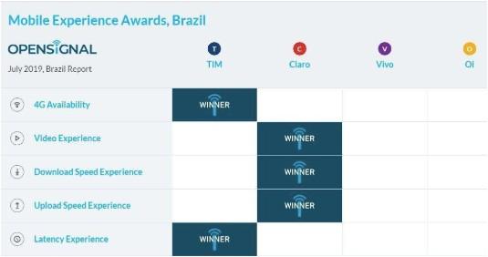 4G continua crescendo no Brasil antes da chegada do 5G
