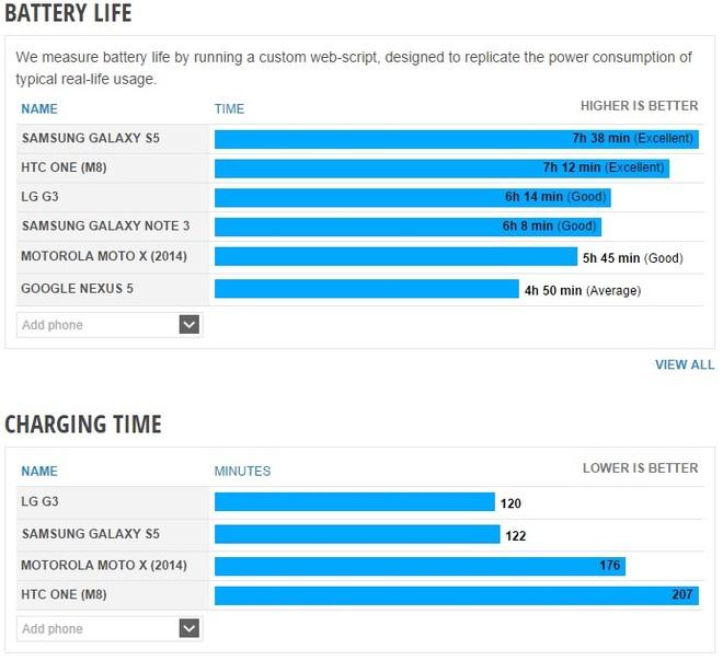 O novo Moto X conseguiu suportar o teste por 5h45min antes de finalmente  pedir descanso. Pode parecer um resultado pouco para alguns, mas para uma  bateria ... 3ef4c65882